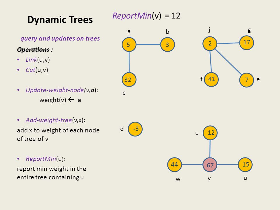 Dynamic Trees query and updates on trees