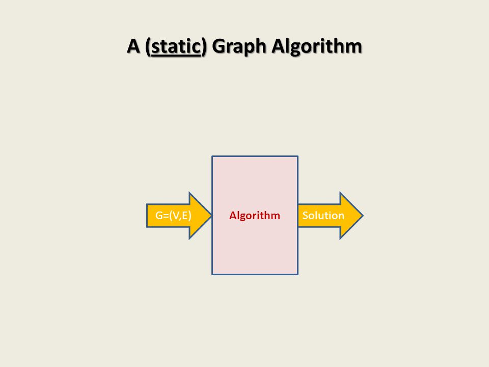A (static) Graph Algorithm