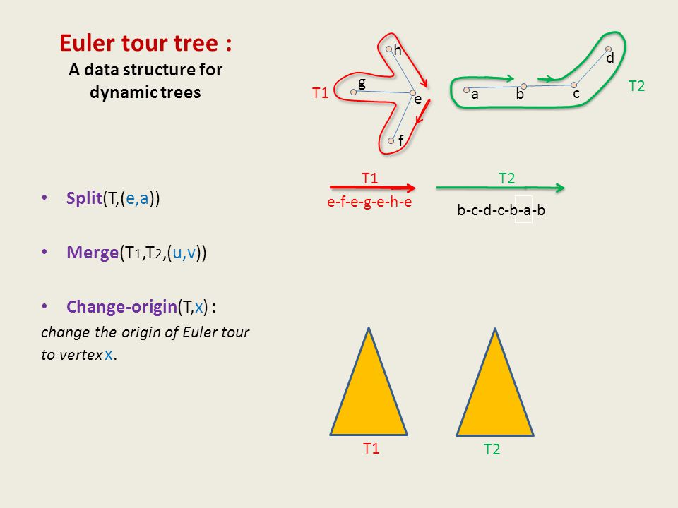 Euler tour tree : A data structure for dynamic trees