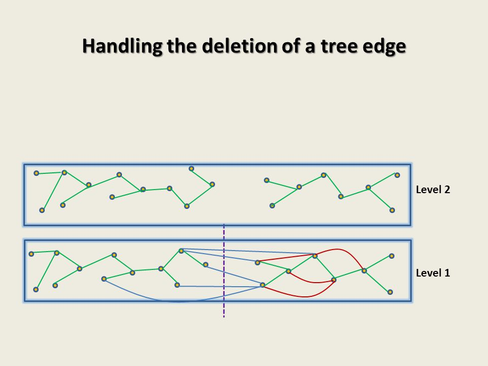 Handling the deletion of a tree edge