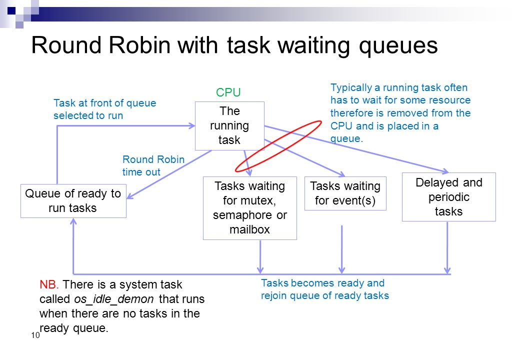 Round Robin with task waiting queues