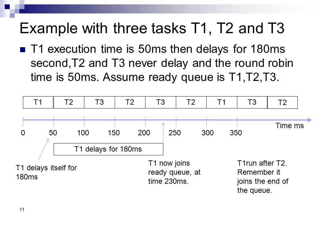 Example with three tasks T1, T2 and T3
