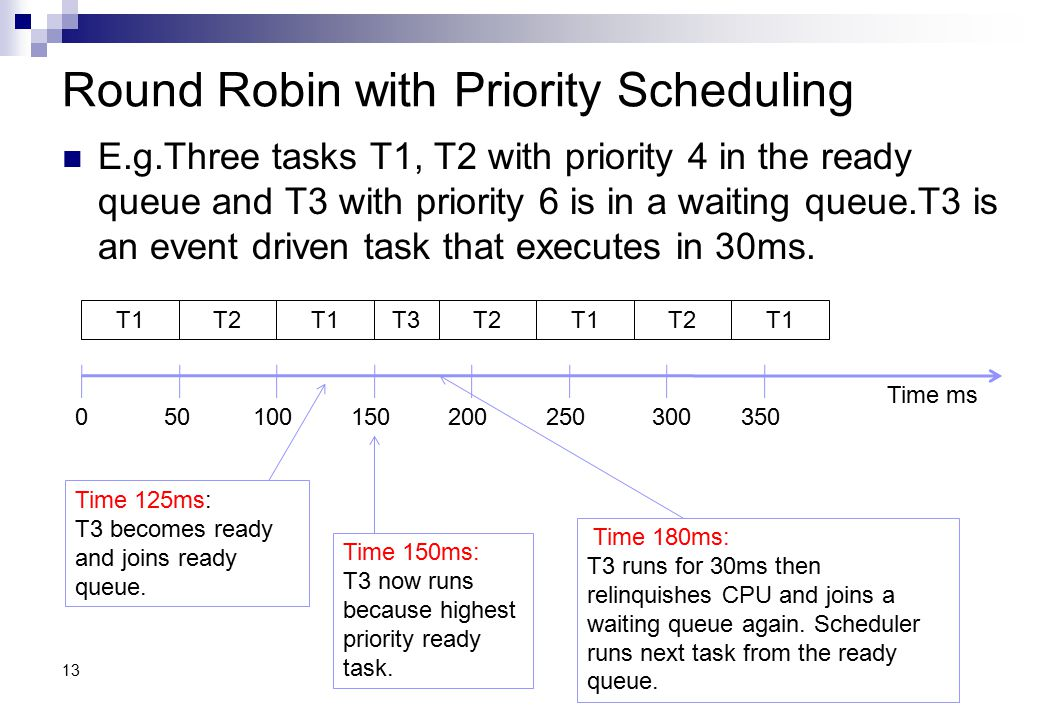 Round Robin with Priority Scheduling