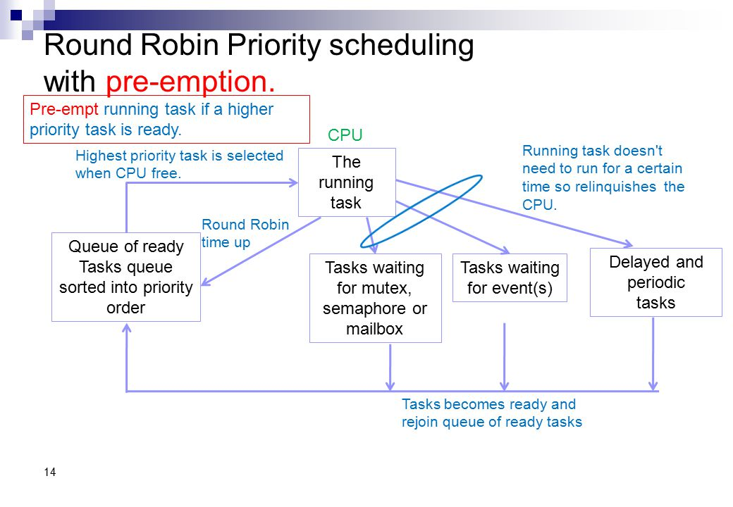 Round Robin Priority scheduling with pre-emption.