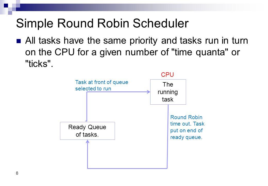 Simple Round Robin Scheduler