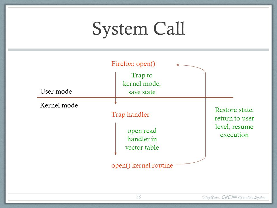 System Call Firefox: open() Trap to kernel mode, save state User mode