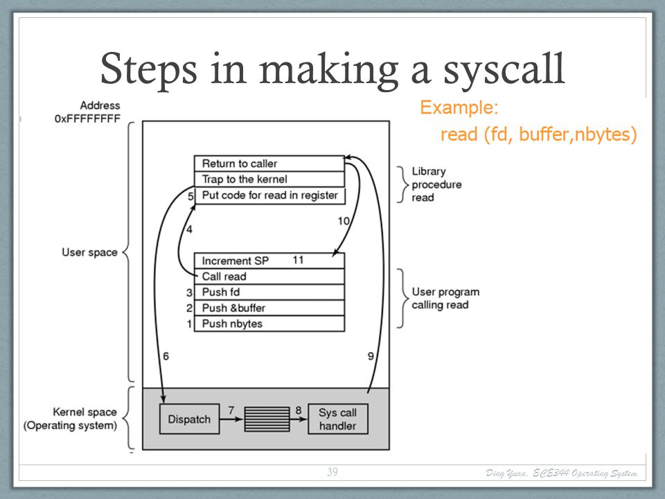 Steps in making a syscall