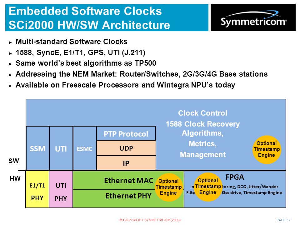 Embedded Software Clocks SCi2000 HW/SW Architecture