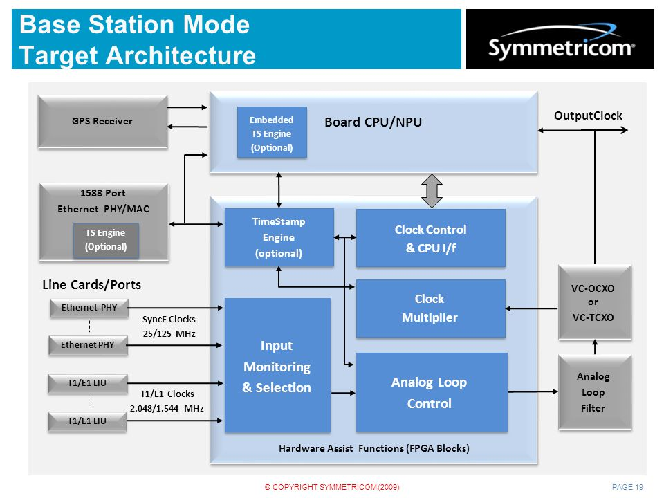 Base Station Mode Target Architecture