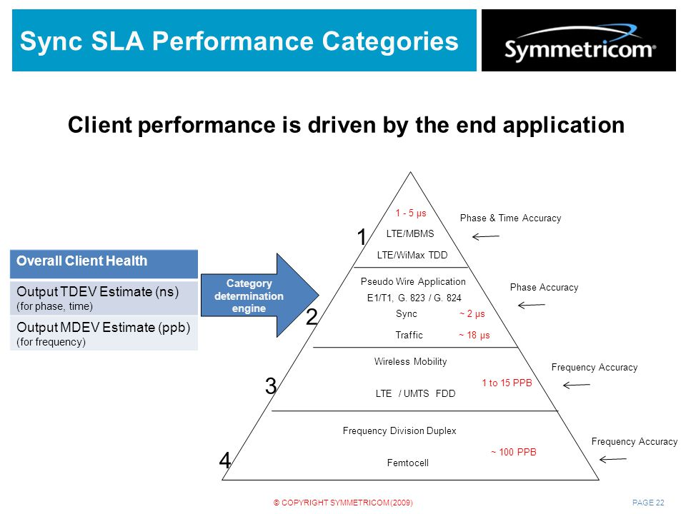 Sync SLA Performance Categories