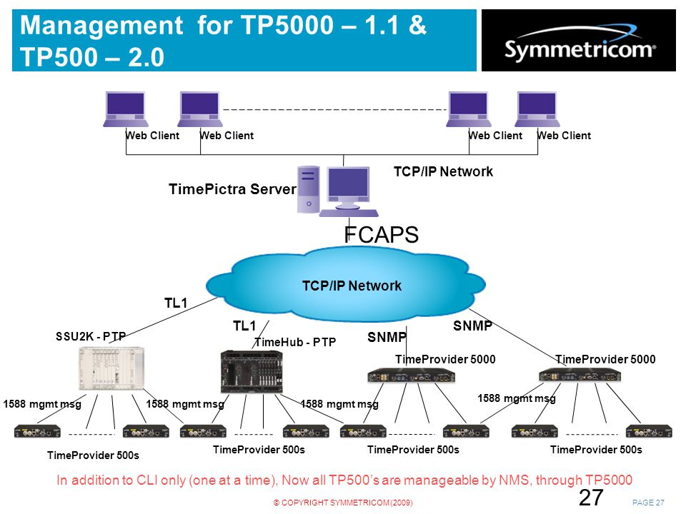 Management for TP5000 – 1.1 & TP500 – 2.0