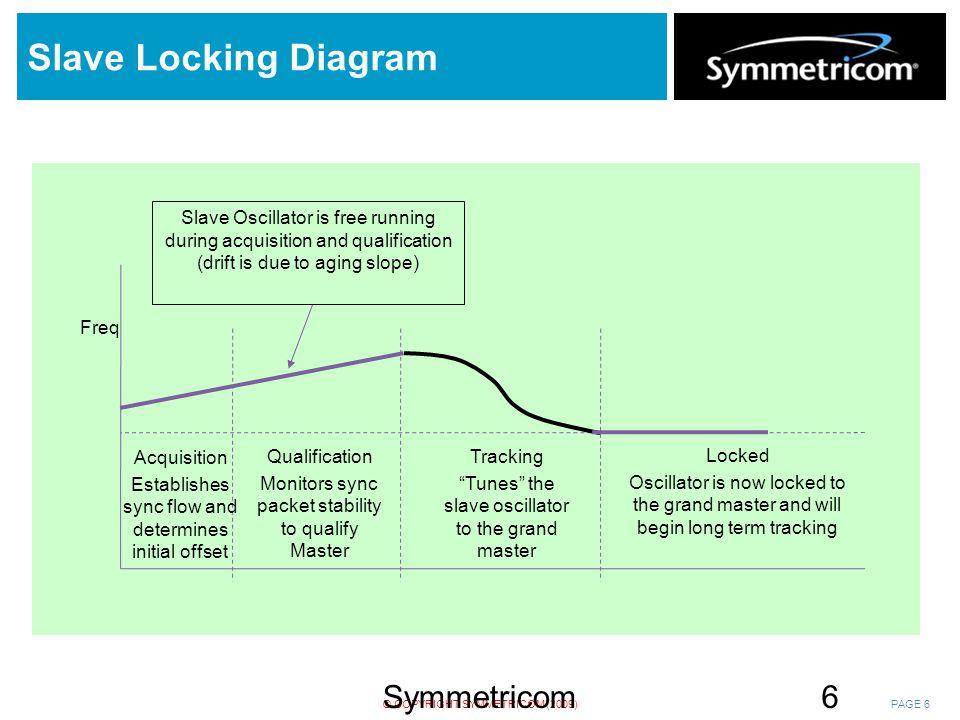 Slave Locking Diagram Symmetricom Confidential