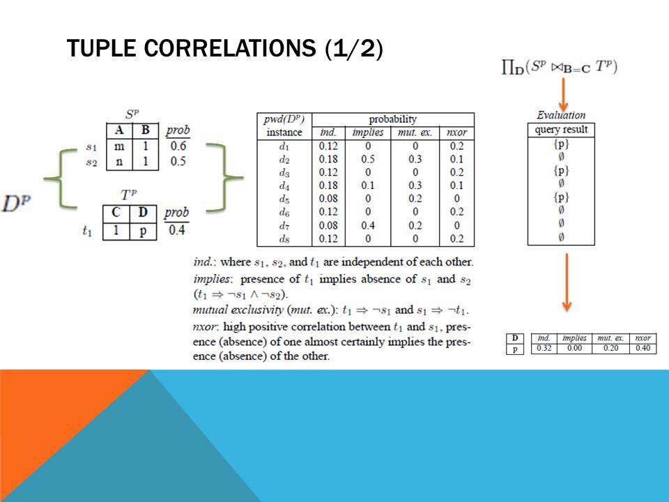 Tuple correlations (1/2)