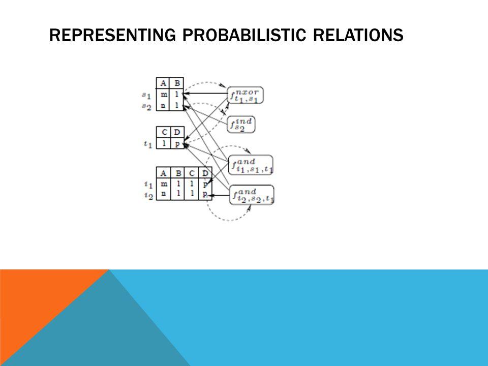 Representing probabilistic relations