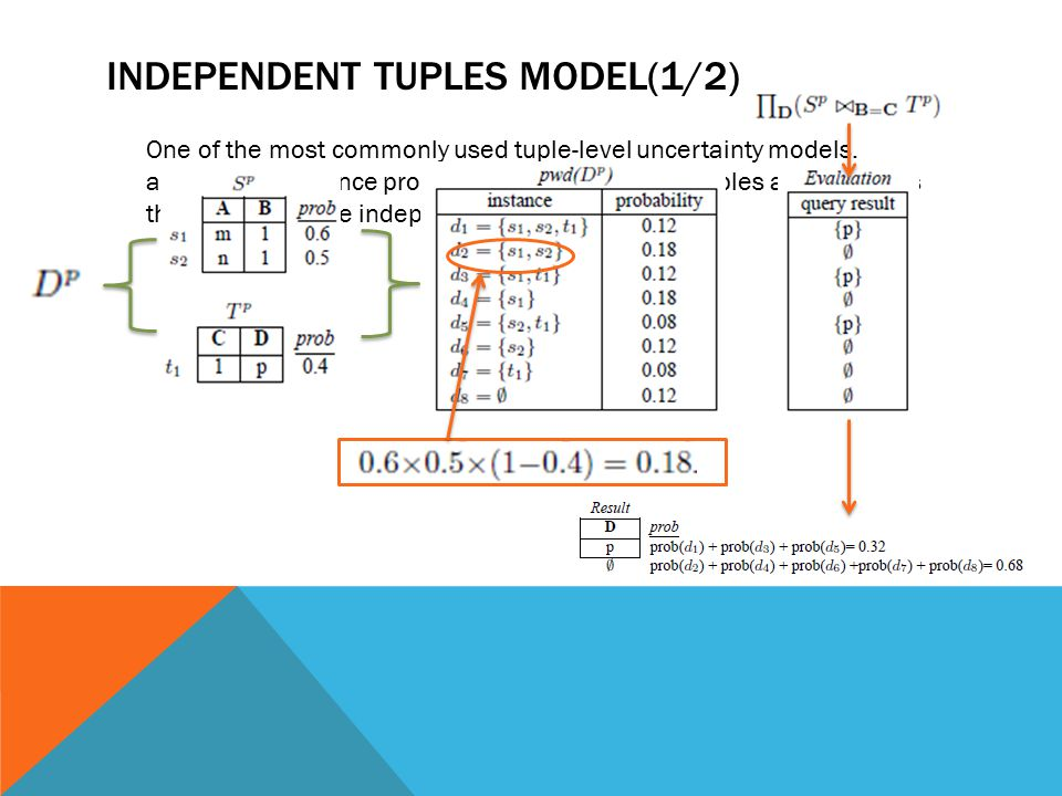 Independent tuples model(1/2)
