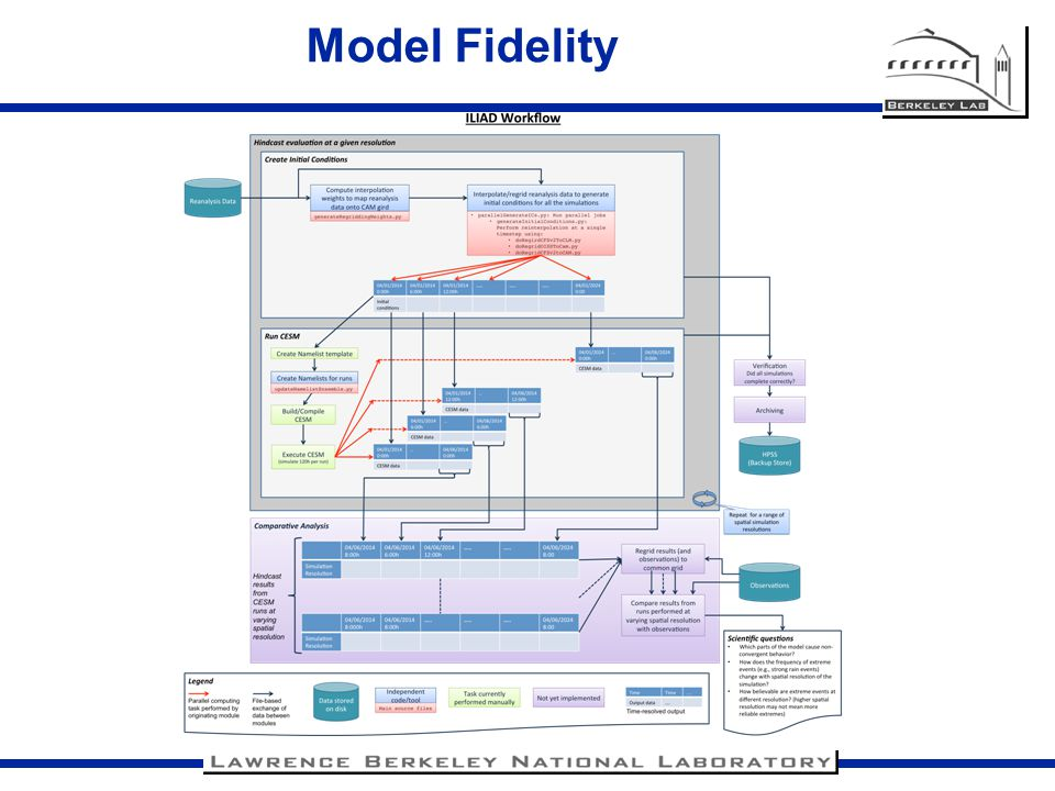 Model Fidelity