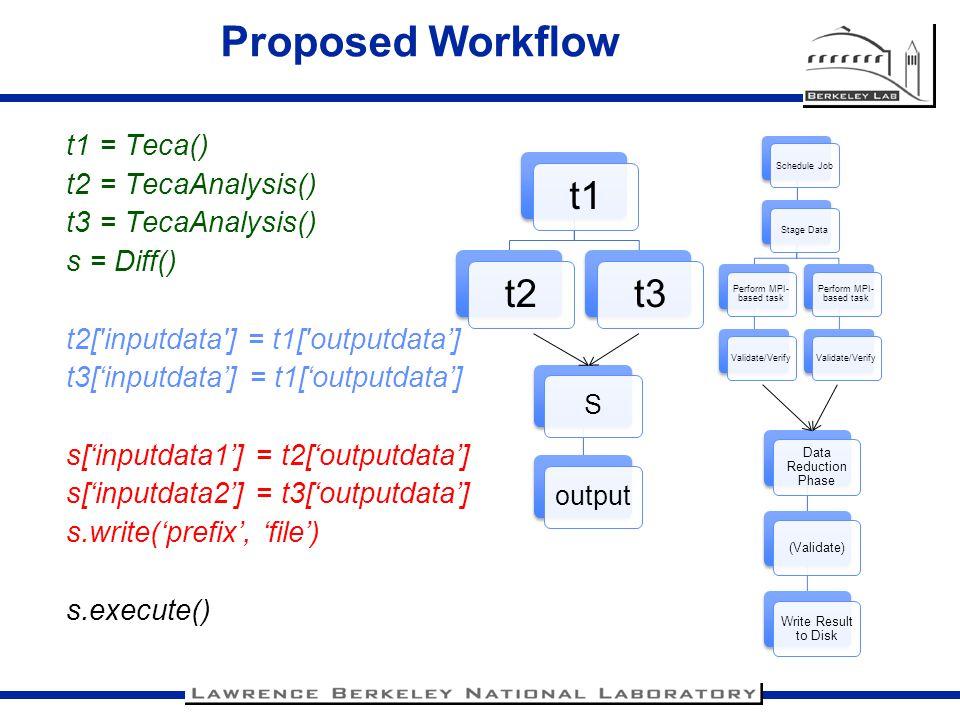 Perform MPI-based task