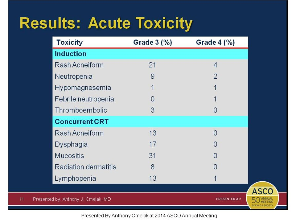 Results: Acute Toxicity