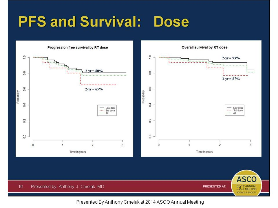 Presented By Anthony Cmelak at 2014 ASCO Annual Meeting