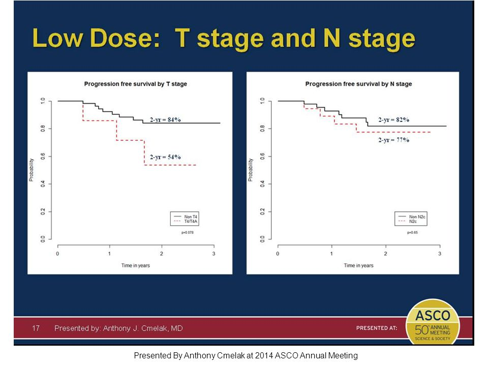 Low Dose: T stage and N stage