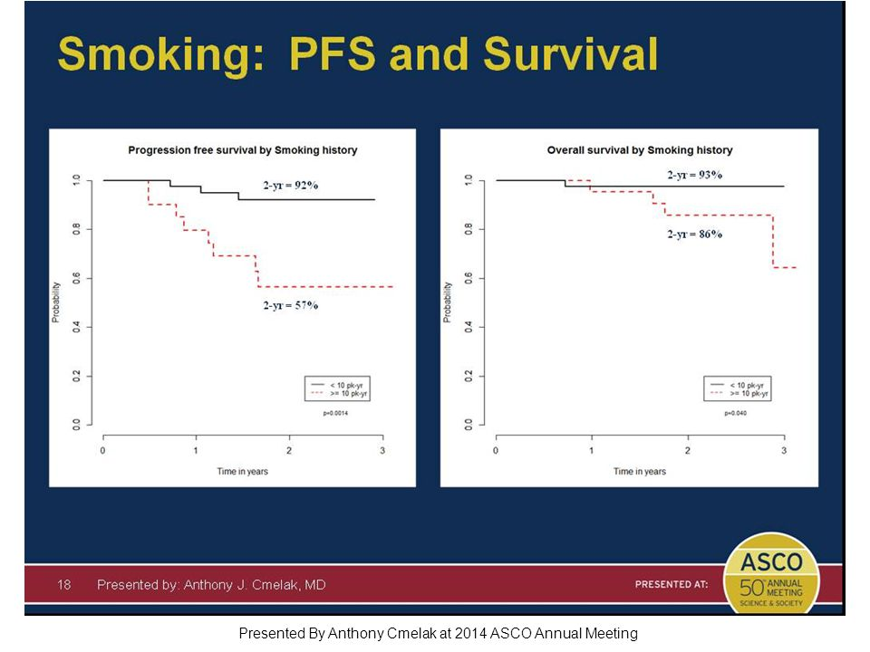 Smoking: PFS and Survival