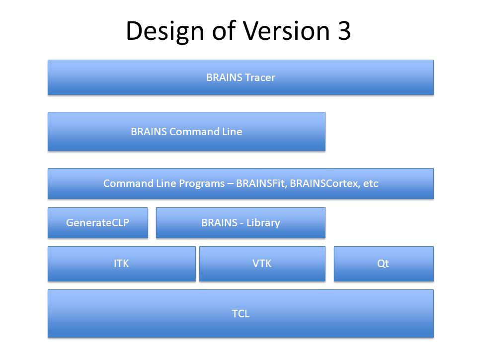 Command Line Programs – BRAINSFit, BRAINSCortex, etc