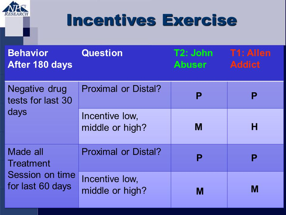 Incentives Exercise Behavior After 180 days Question T2: John Abuser