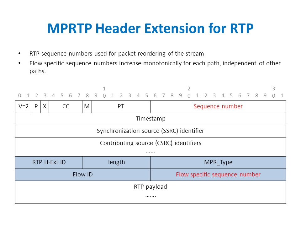 MPRTP Header Extension for RTP