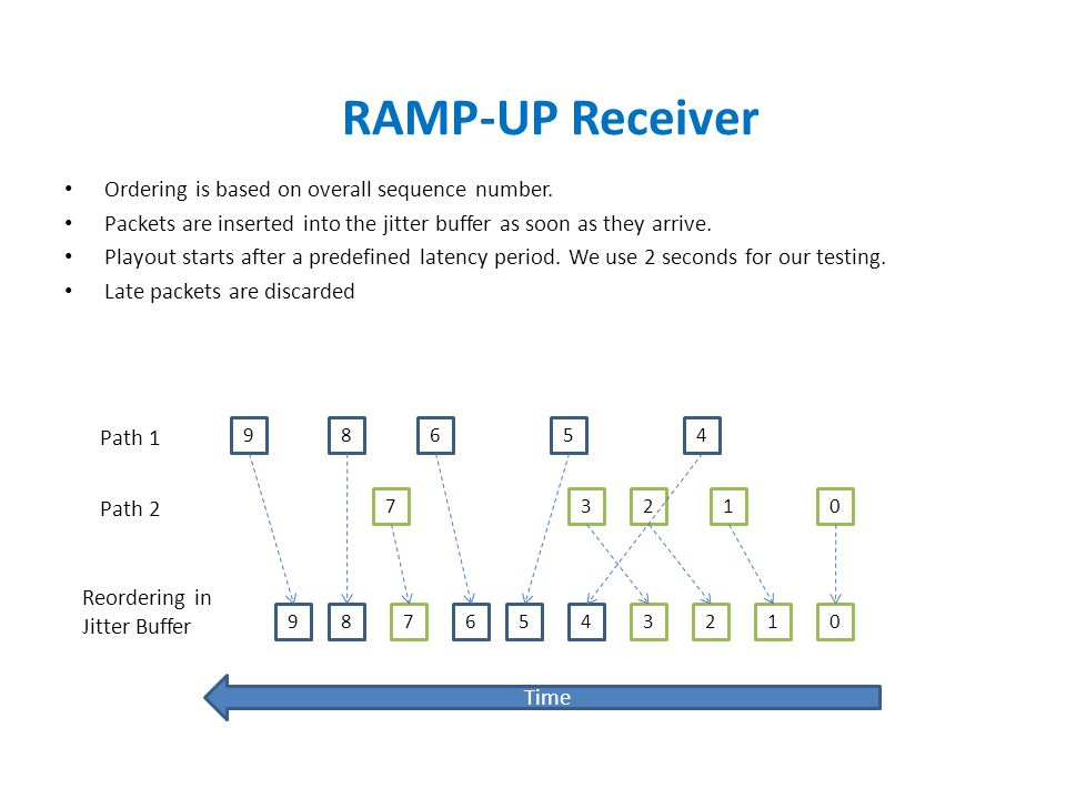 RAMP-UP Receiver Ordering is based on overall sequence number.