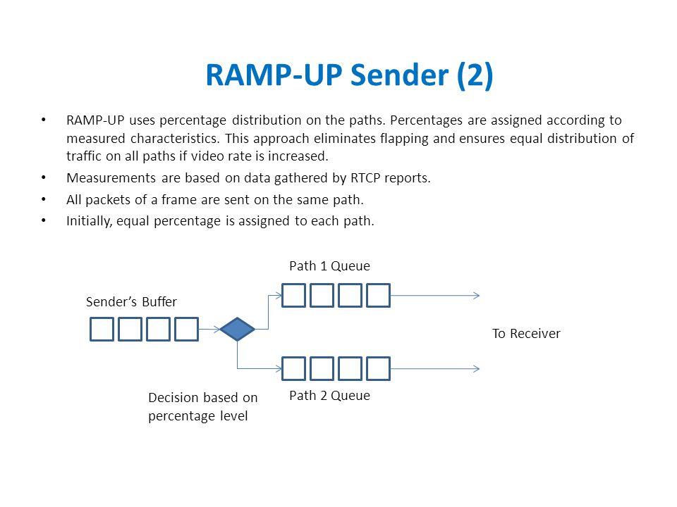RAMP-UP Sender (2)
