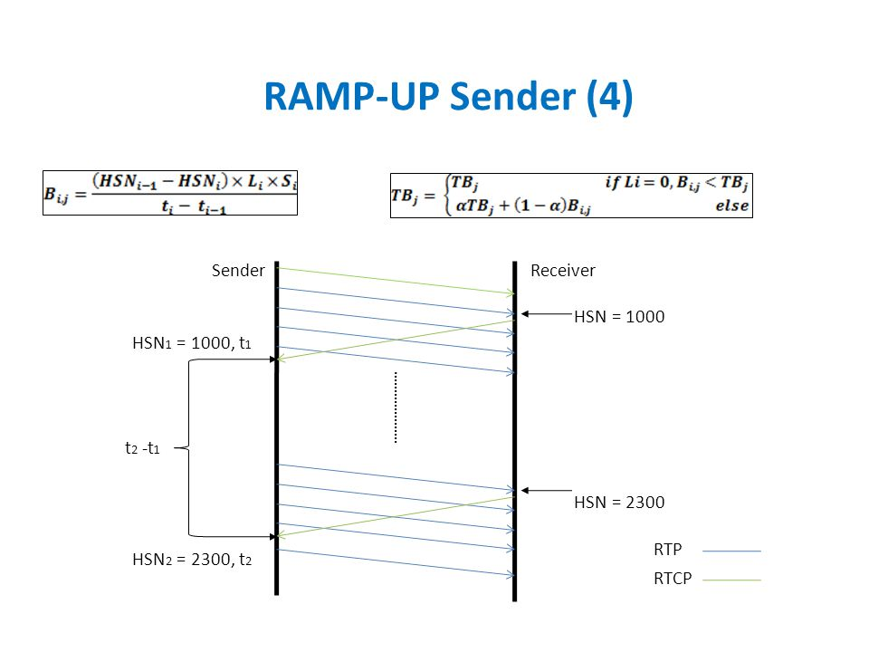 RAMP-UP Sender (4) Sender Receiver HSN = 1000 HSN2 = 2300, t2
