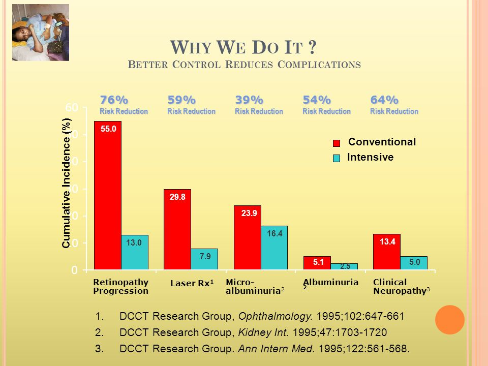 Why We Do It Better Control Reduces Complications