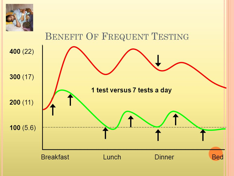 Benefit Of Frequent Testing