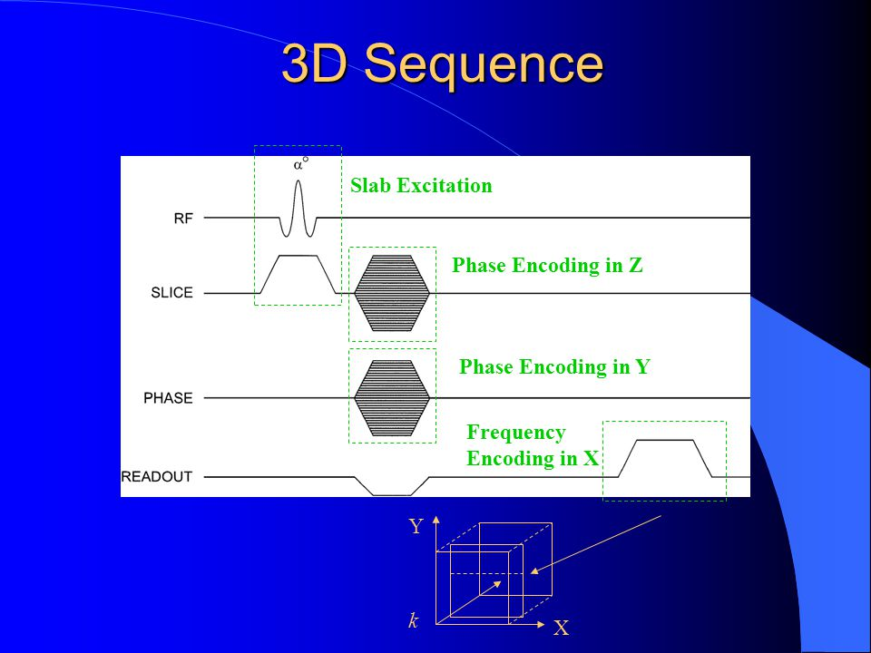 3D Sequence Slab Excitation Phase Encoding in Z Phase Encoding in Y