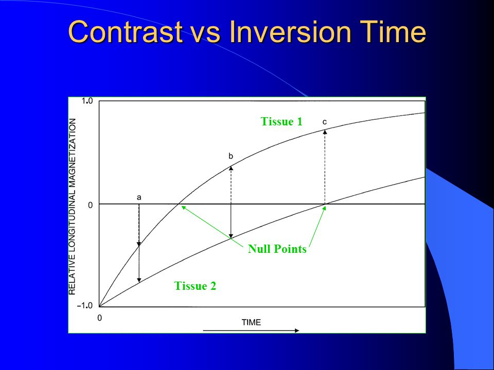 Contrast vs Inversion Time
