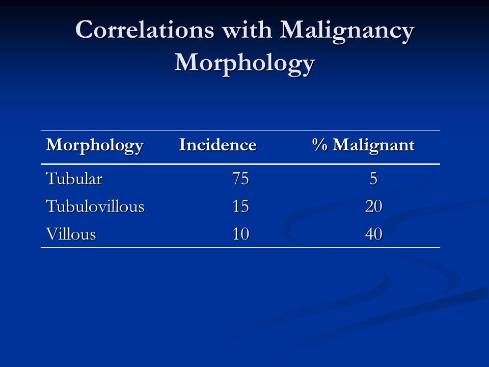 Correlations with Malignancy Morphology