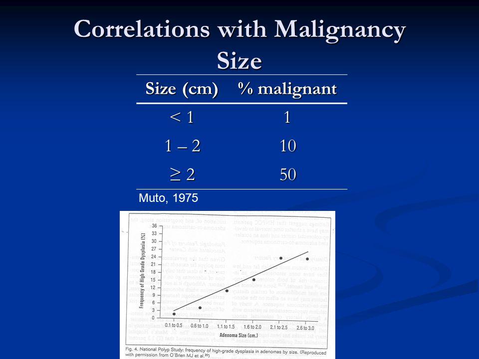 Correlations with Malignancy Size