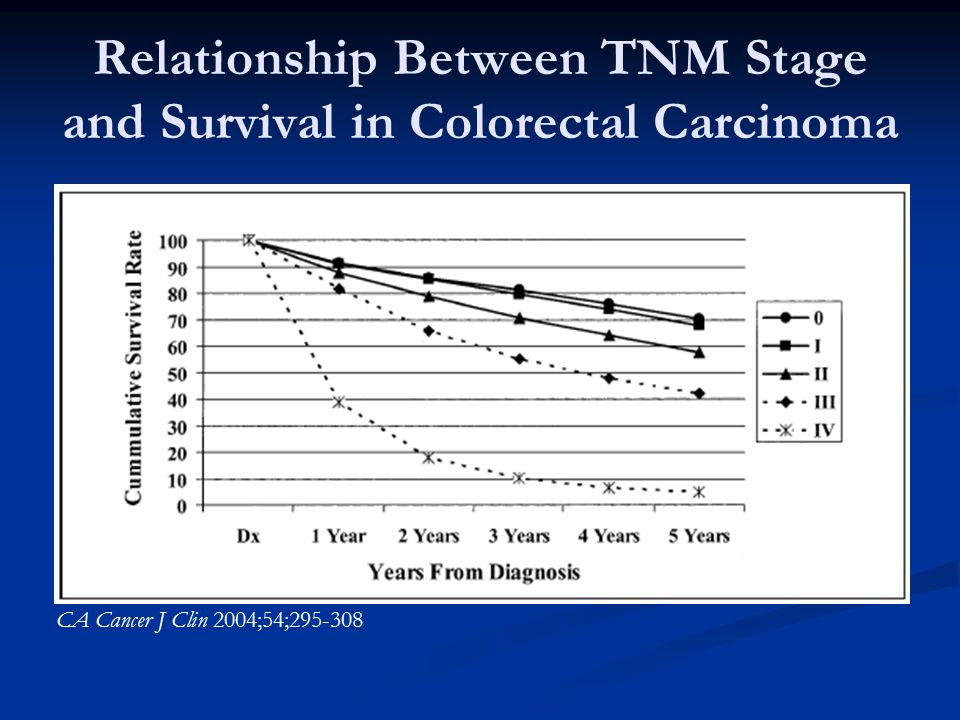 Relationship Between TNM Stage and Survival in Colorectal Carcinoma