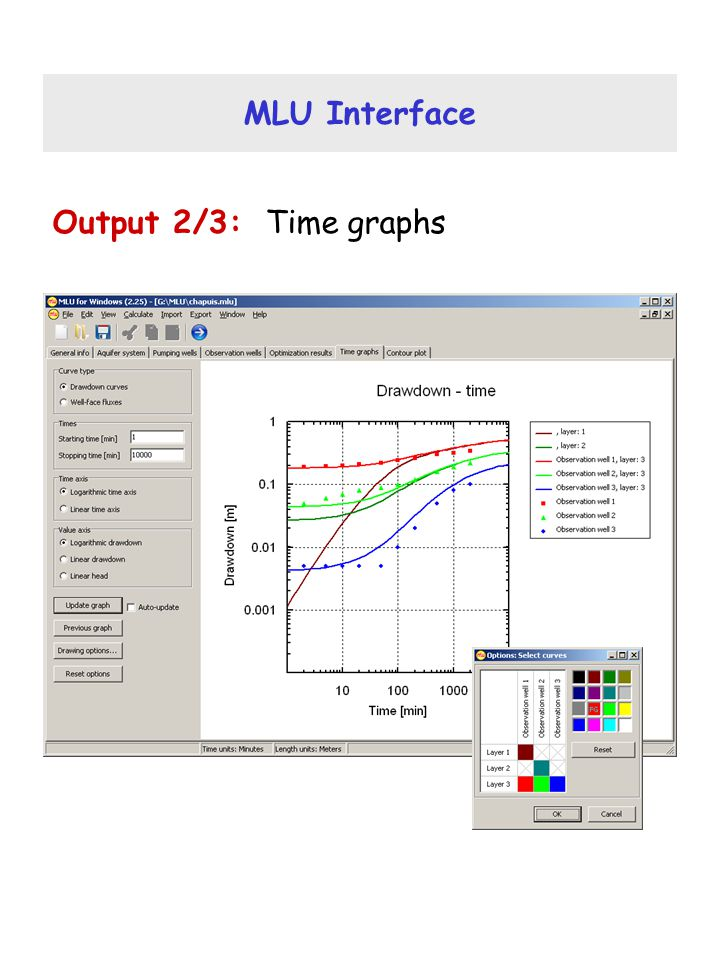 MLU Interface Output 2/3: Time graphs