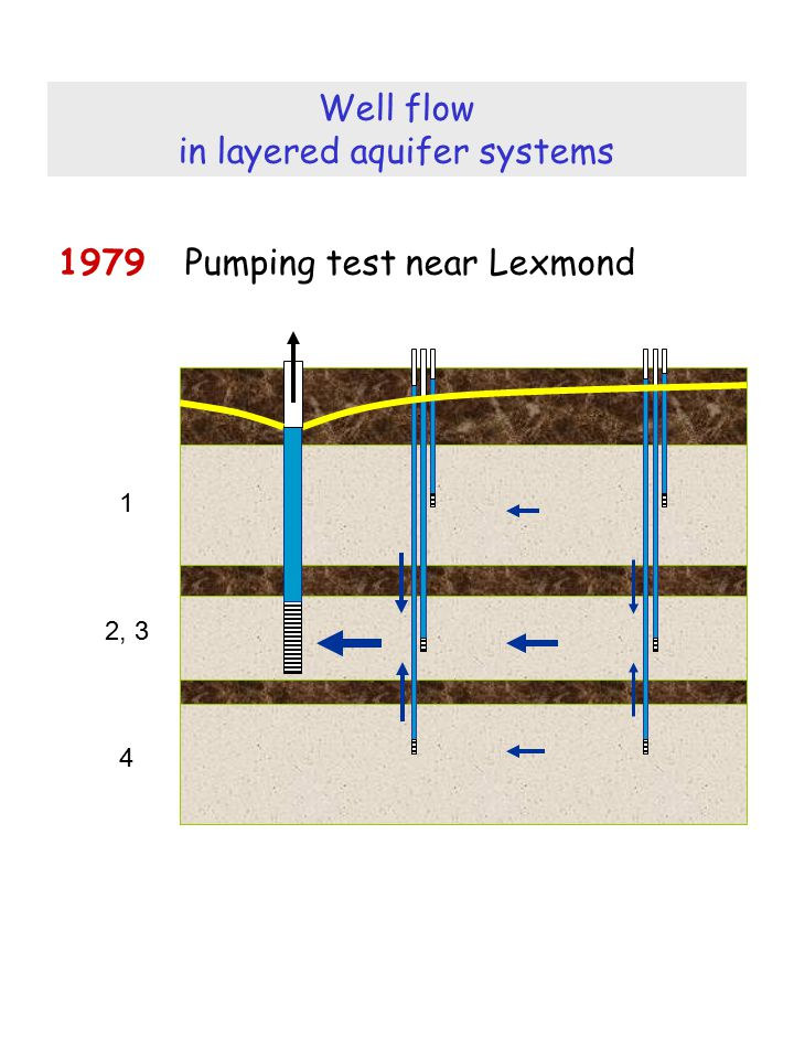 in layered aquifer systems