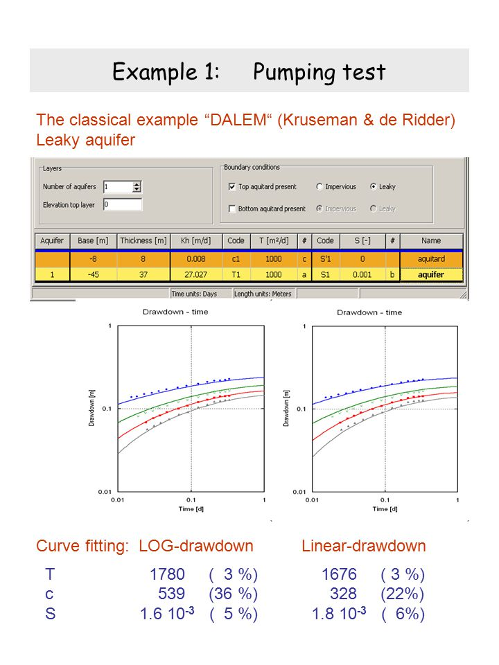Example 1: Pumping test The classical example DALEM (Kruseman & de Ridder) Leaky aquifer.