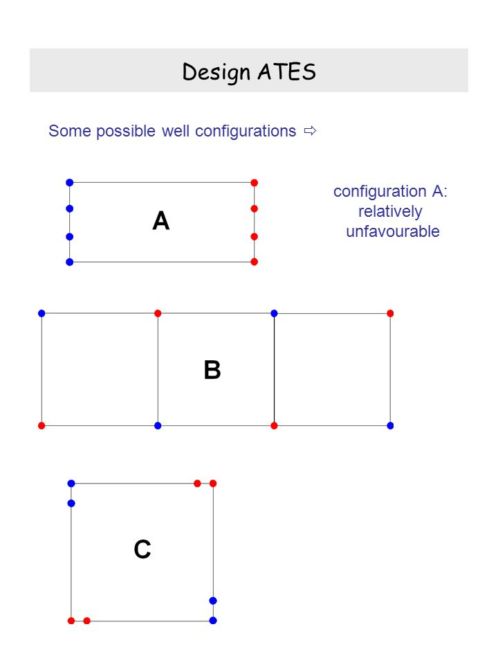 Design ATES Some possible well configurations  configuration A: