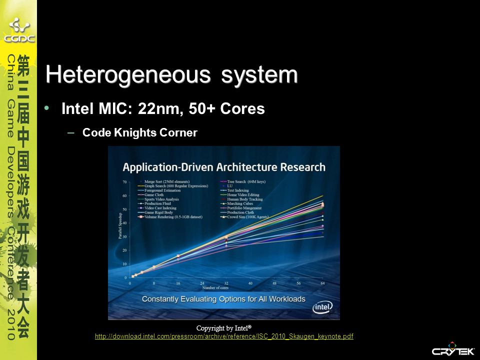 Heterogeneous system Intel MIC: 22nm, 50+ Cores Code Knights Corner