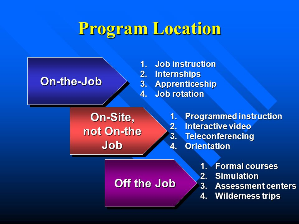 Program Location On-the-Job On-Site, not On-the Job Off the Job