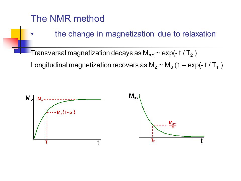 The NMR method the change in magnetization due to relaxation