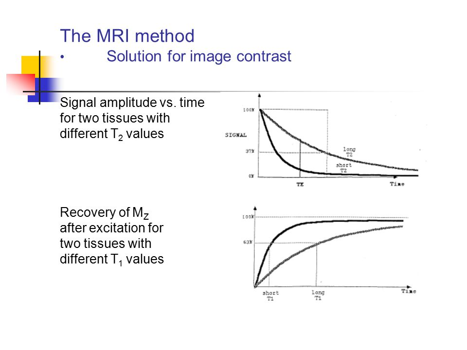 The MRI method Solution for image contrast