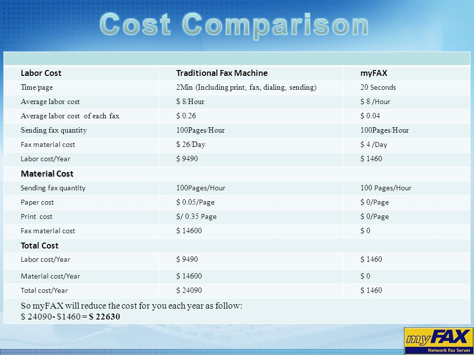Cost Comparison Labor Cost Traditional Fax Machine myFAX Material Cost