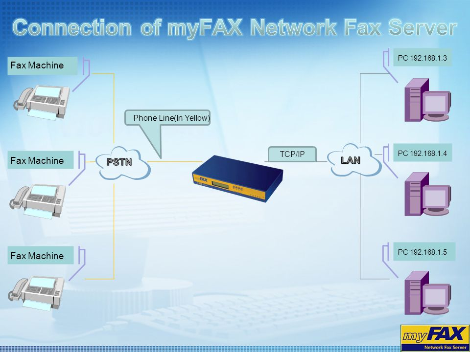 Connection of myFAX Network Fax Server