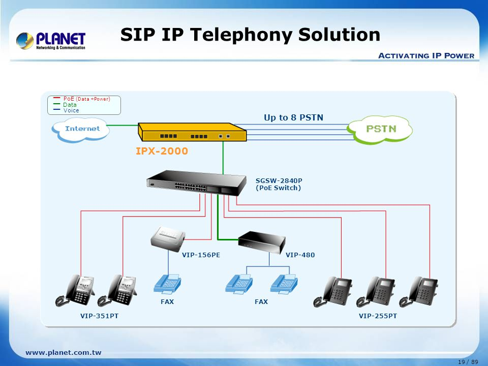 SIP IP Telephony Solution