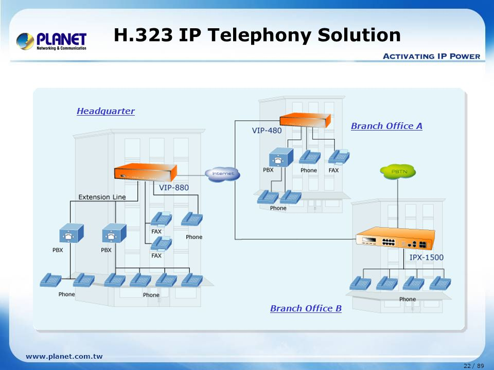 H.323 IP Telephony Solution